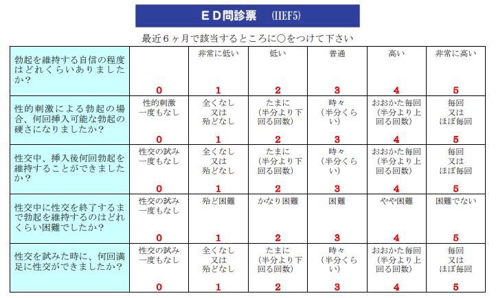 International Index of Erectile Function(国際勃起機能スコア)と呼ばれる問診表